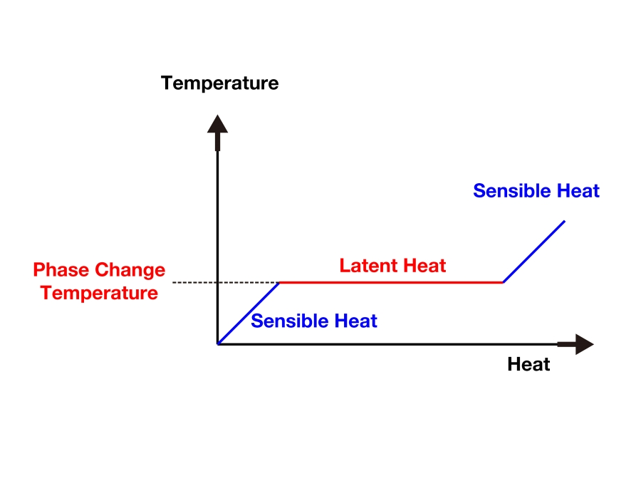 What Is Latent Heat